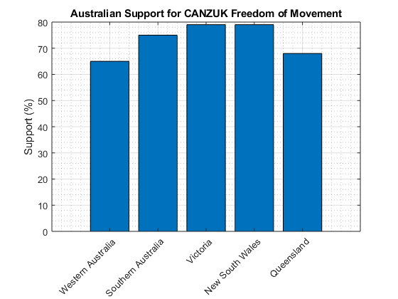 Australian Support for CANZUK.png