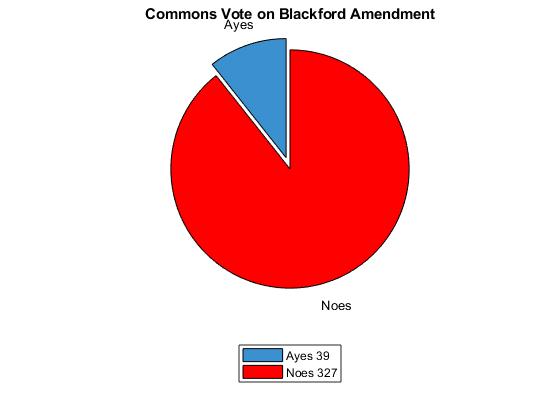 blackford amendment