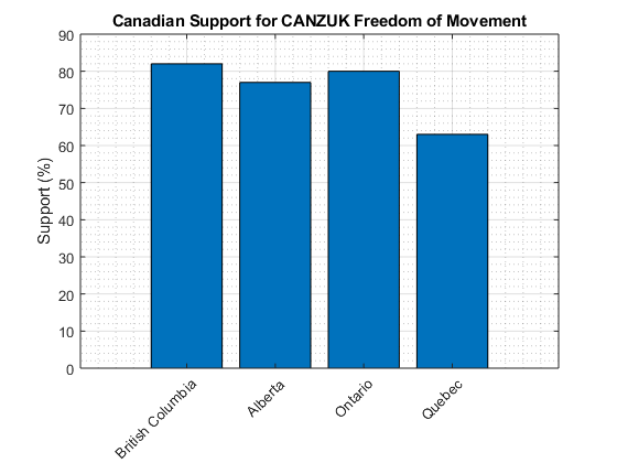 canzuk support canada