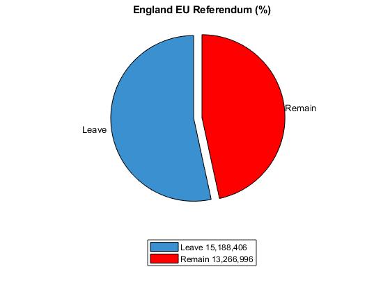 england eu referendum