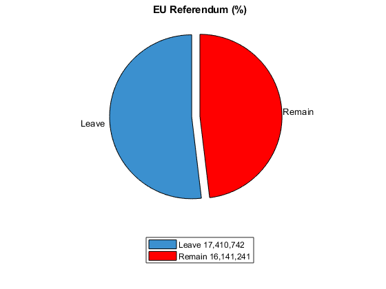 eu referendum results