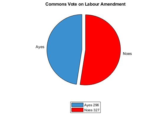 labour amendment