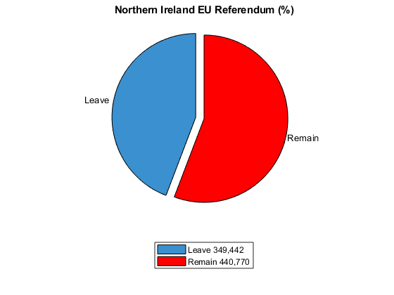 northern ireland eu referendum