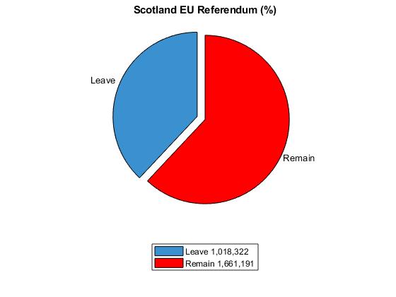 scotland eu referendum
