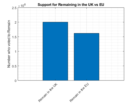 scottish independence vs eu referendum