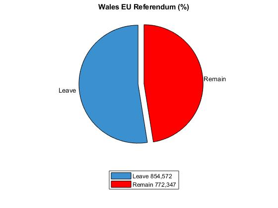 Wales EU Referendum.png